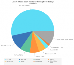 Bitcoin Cash's hashrate comes dangerously close to being controlled by one mining pool