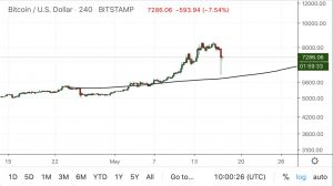Bitcoin's $2,200 correction could prove to be a swing trade buy, claims old-school trader