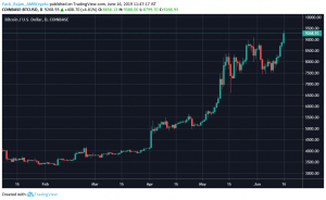 Bitcoin breaches $9000 mark; takes a step closer to $10,000
