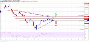 Bitcoin And Crypto Market Approaching Next Break: BCH, XLM, EOS, TRX Analysis