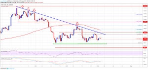 Bitcoin (BTC) Price Weekly Forecast: Remains Sell Until This Changes