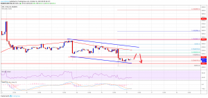Bitcoin (BTC) Price Showing Signs of Additional Weakness