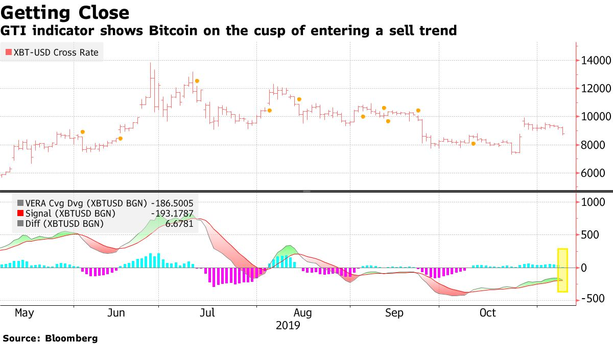GTI indicator shows Bitcoin on the cusp of entering a sell trend