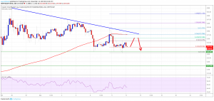 Crypto Market Cap And Bitcoin Under Pressure: BCH, BNB, EOS, TRX Analysis