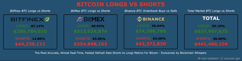 Bitcoin longs vs. Shorts