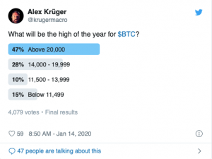 These poll results may spell serious trouble for Bitcoin in 2020