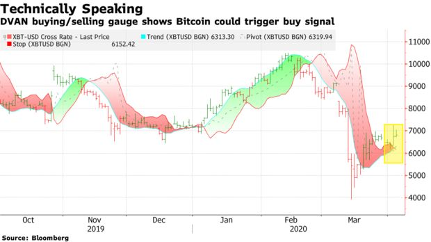 DVAN buying/selling gauge shows Bitcoin could trigger buy signal