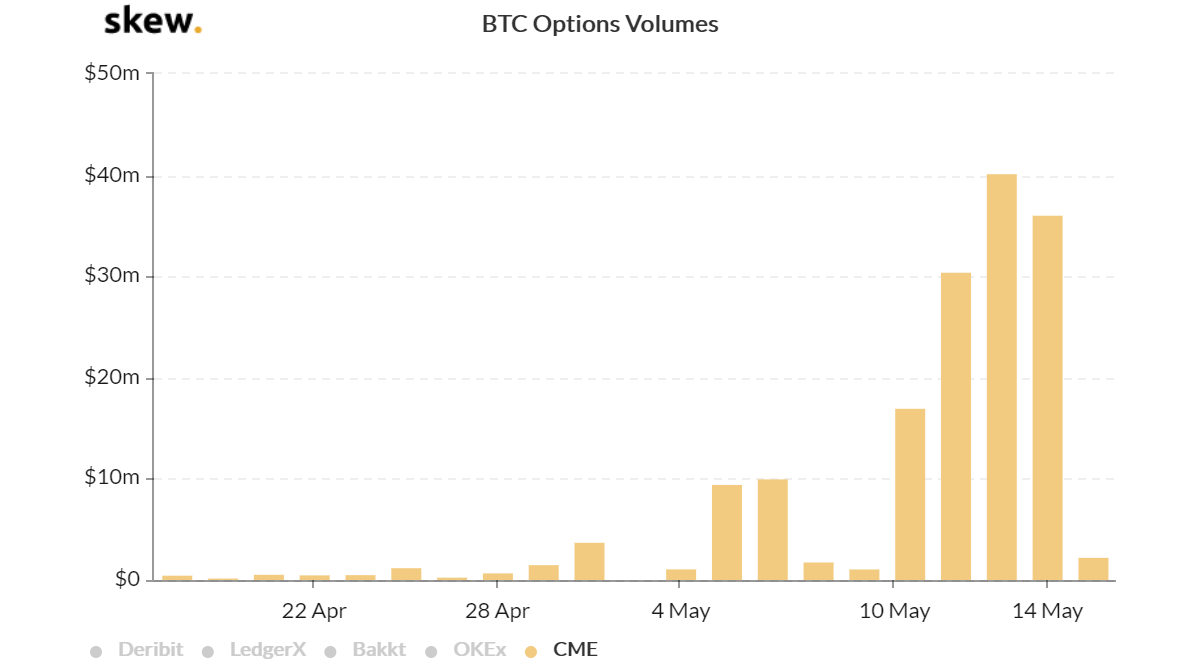Bitcoin Futures, Options, and Open Interest: Crypto Derivatives Break Records After the Halving