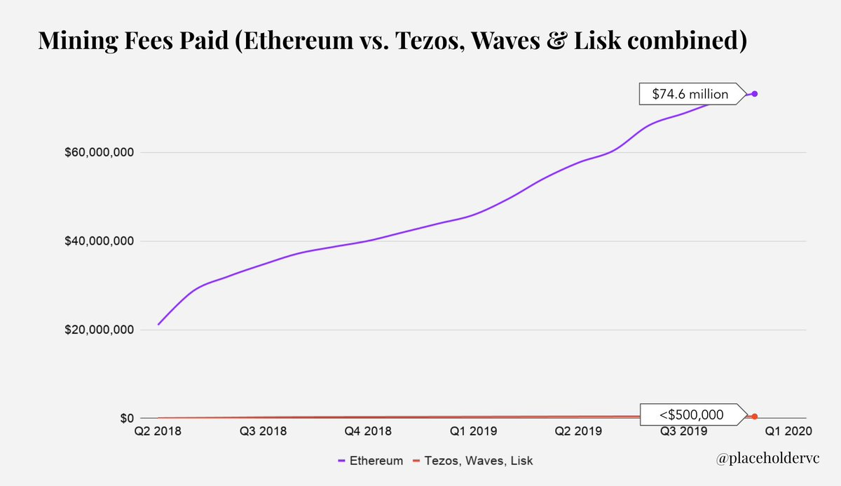 Mining Fees Paid (Ethereum vs. Tezos, Waves & Lisk Combined)