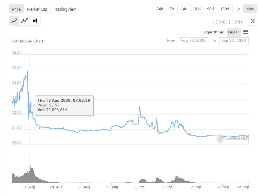 SBTC Plummets by 99% as Devs Announce Dissolution of Token